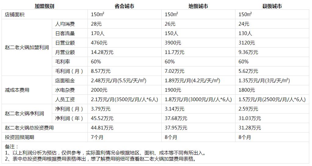 重庆赵二老火锅投资分析