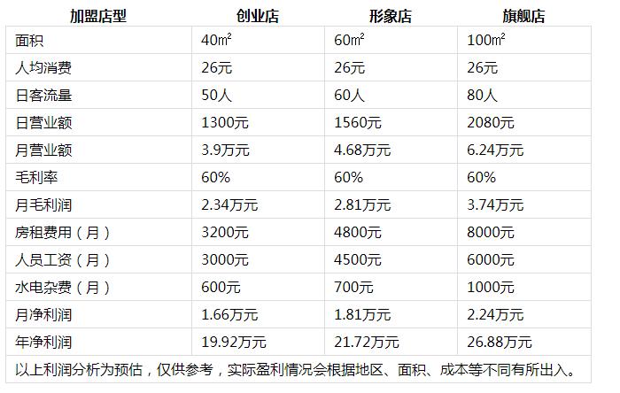 蜀烩冒菜投资分析2