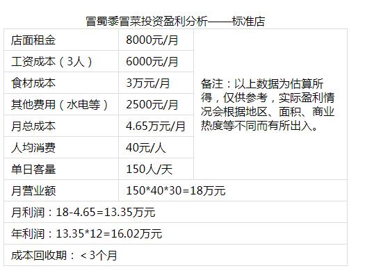 冒蜀黍冒菜投资分析2