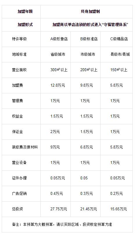 守福火锅投资分析