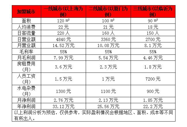 港州甜品利润分析