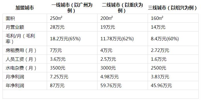 源动力火锅投资分析2