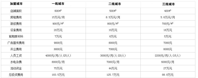 蜀王火锅投资分析