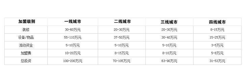 巴蜀崽火锅投资分析