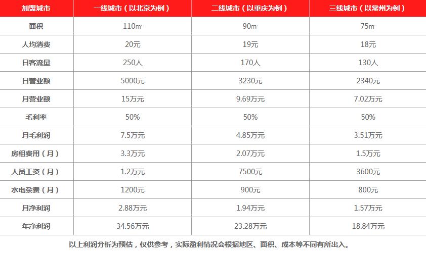 Hoogool Drinks禾果茶饮饮品利润分析