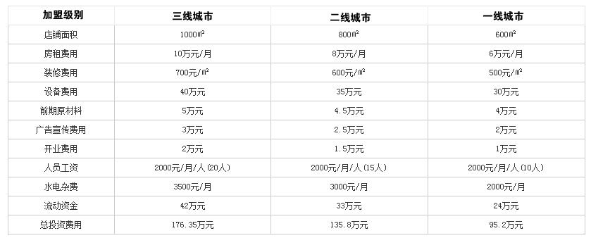 忆蜀香火锅投资分析