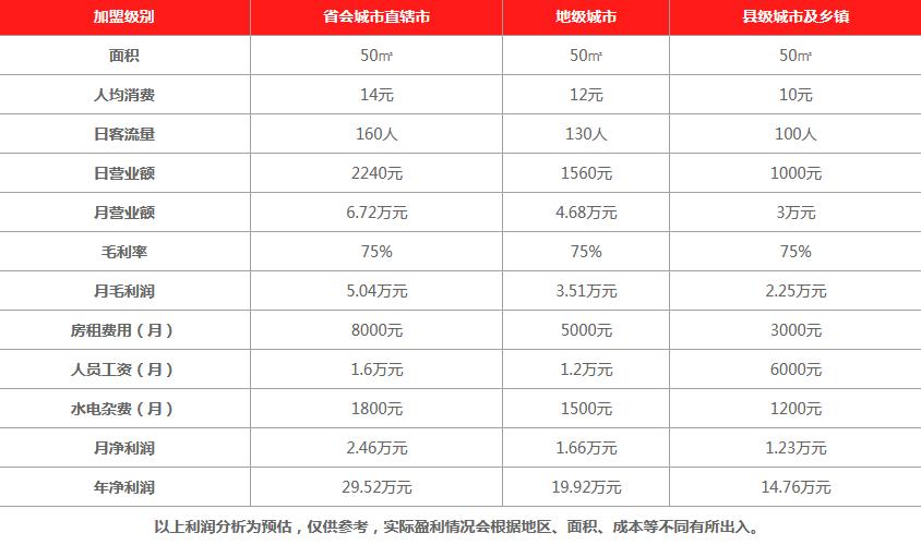小猴子台湾茶饮品利润分析