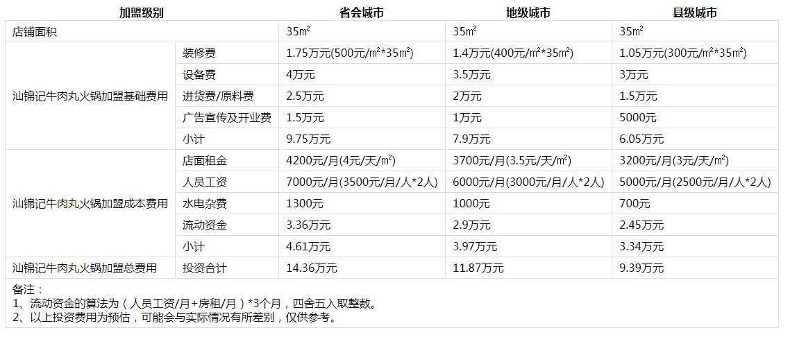 汕锦记生鲜牛肉火锅投资分析1