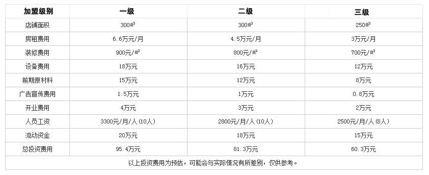 渝江悦火锅投资分析