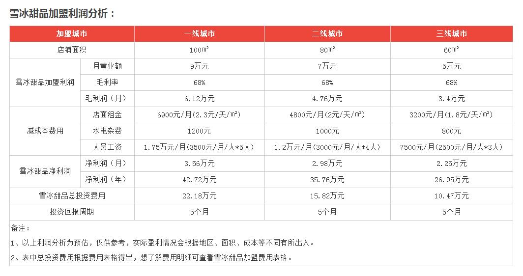 韩国雪冰甜品利润分析2