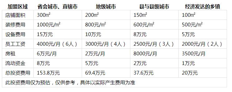 半兽人火锅投资分析1