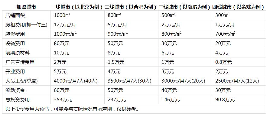火辣壹号火锅投资分析