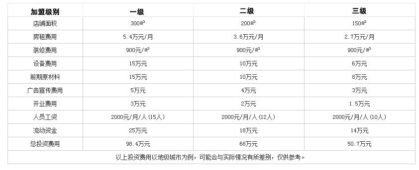 747鱼火锅投资分析