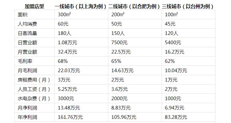 石鼎香精致火锅投资分析2