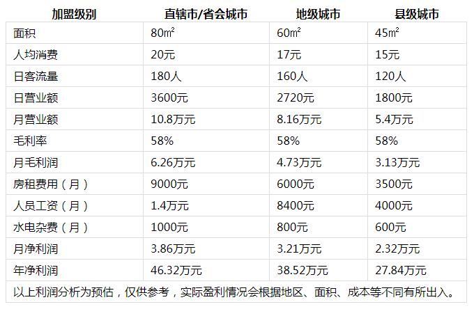 陈钢串串香投资分析2