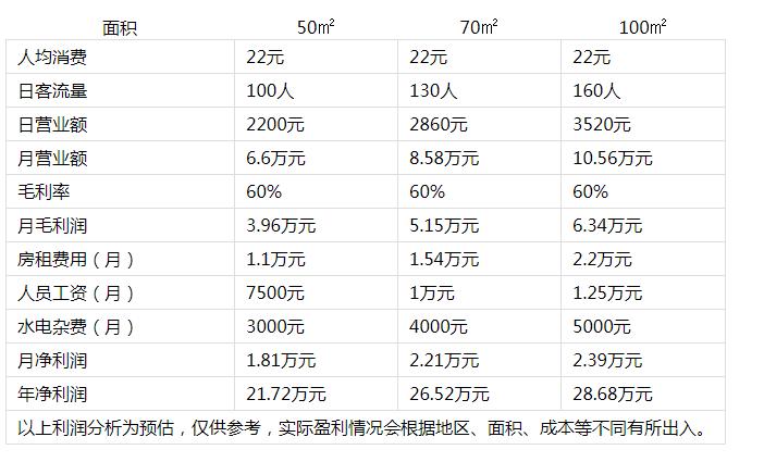 毛记冒菜投资分析2