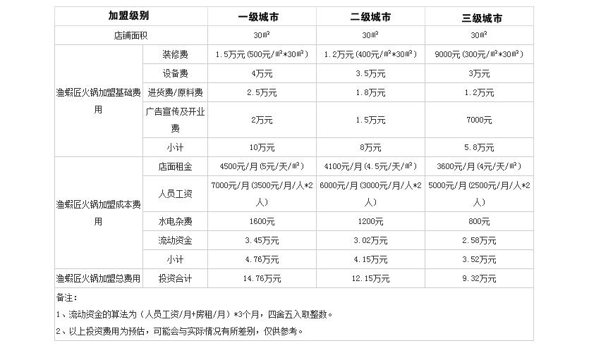 渔蝦匠火锅投资分析