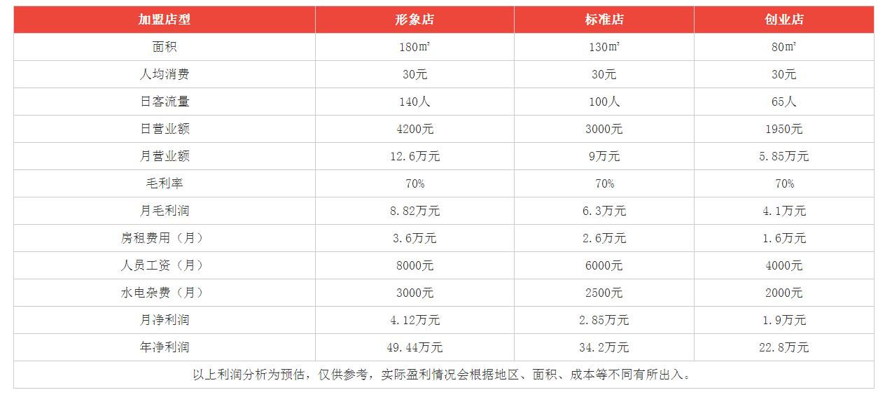 习水豆腐皮火锅利润分析