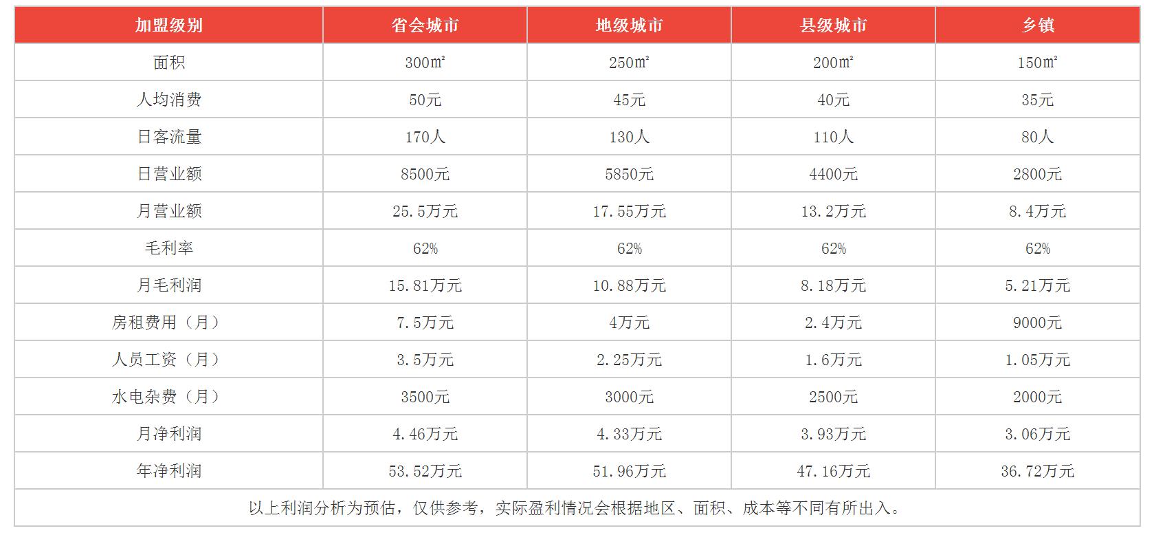 秧秧鱼火锅利润分析