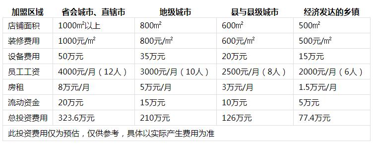 清一色火锅投资分析1
