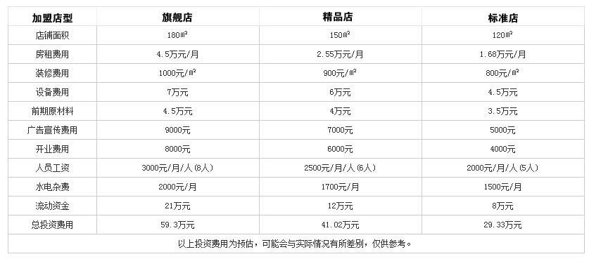 涮天下老北京涮肉火锅投资分析