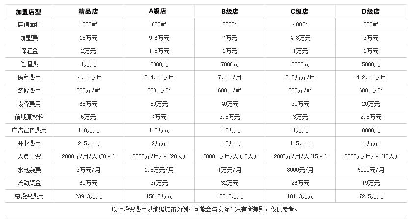 弘侨火锅投资分析