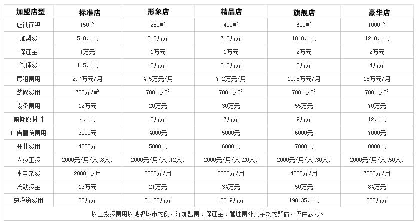 重庆临江门天桥老火锅投资分析