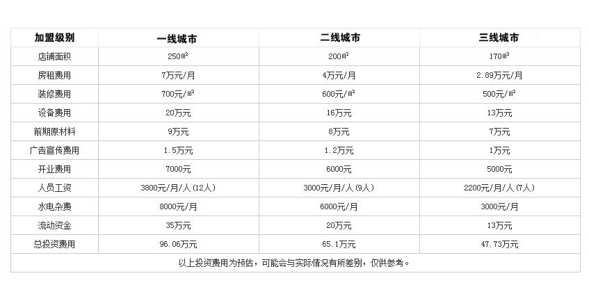 重庆千源火锅投资分析