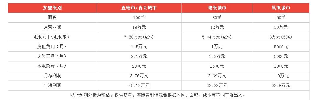 芒芝恋港式甜品利润分析