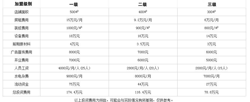 御香苑肥牛火锅投资分析