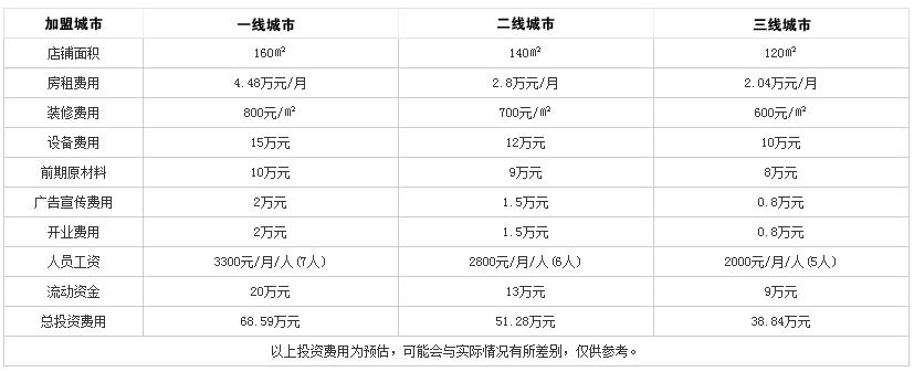 豆捞坊经典时尚火锅投资分析