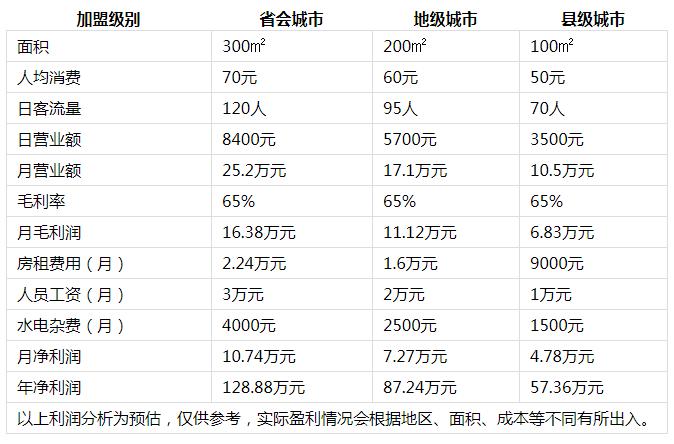 潮辣重庆火锅投资分析2