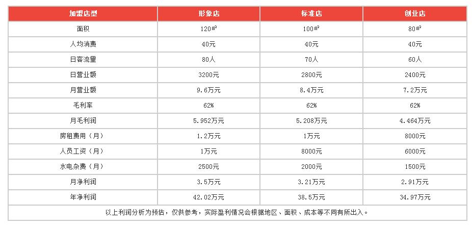 福城麻辣涮串利润分析