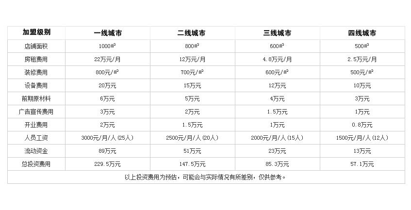 李香蓝火锅投资分析