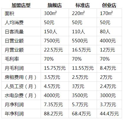 憨石匠火锅投资分析2