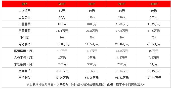 重慶崽兒火鍋投資分析