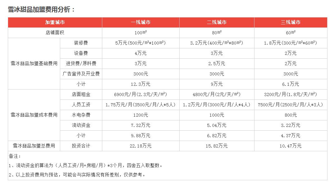 韩国雪冰甜品利润分析1
