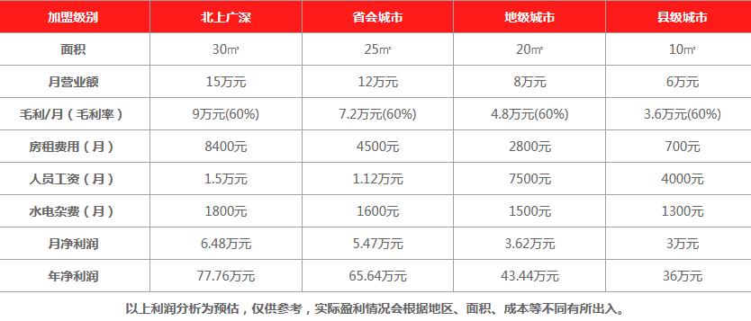 百饮江湖饮品利润分析