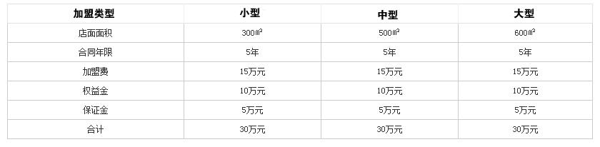 百年老妈火锅投资分析
