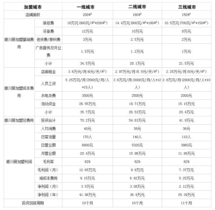 瘾川居日式火锅投资分析