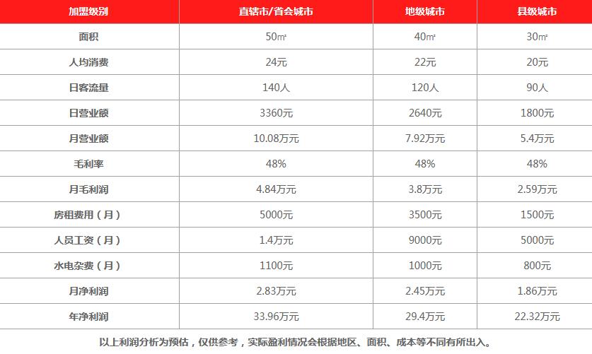 Q记港饮饮品利润分析