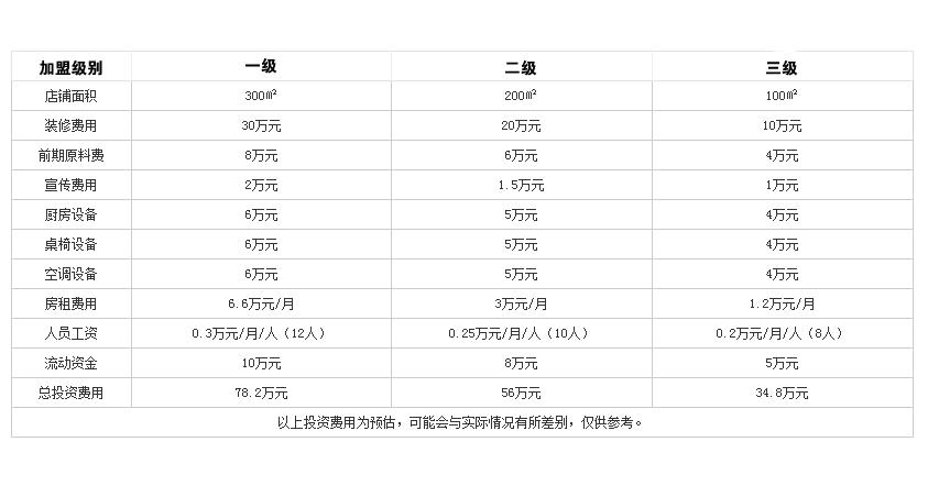 大虎老火锅投资分析
