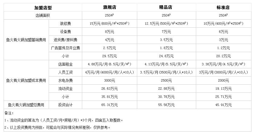 鱼火肴火锅投资分析