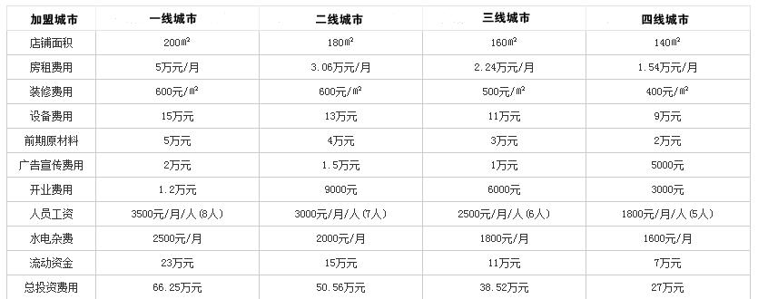 荷鳅塘特色养生火锅投资分析