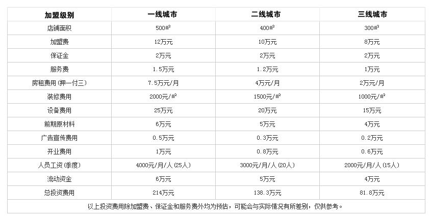 华华火锅投资分析