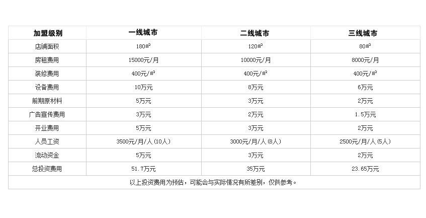 绿叶台湾火锅投资分析