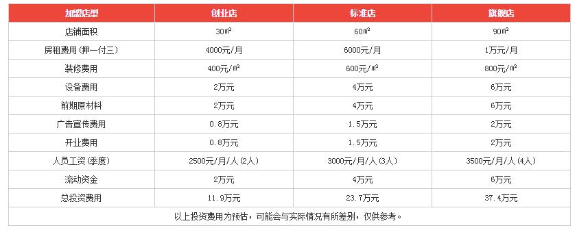 杨国文麻辣烫利润分析