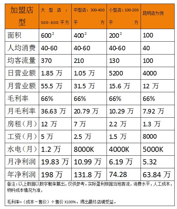 小亢龙火锅利润分析