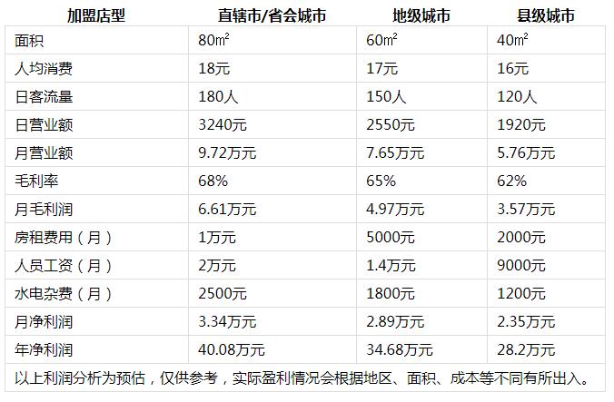 刘记麻辣烫利润分析2