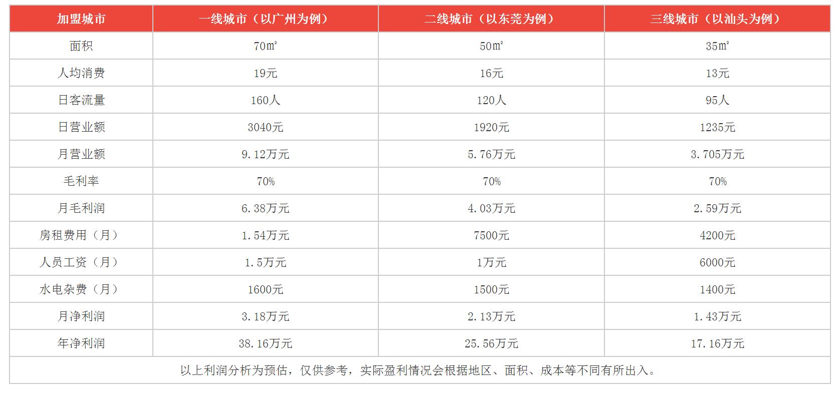 鲜茶道利润分析